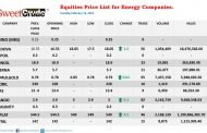 NSE: Oil and gas companies top gainers' chart