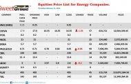 NSE: Ardova, Oando, JapaulGold suffer losses