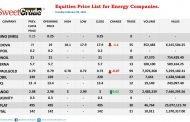 Oando leads NSE trading; Ardova, JapaulGold suffer losses