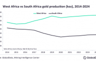 W/Africa gold production to record 2.7% growth in 2021