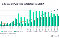 Solar PV overtakes wind to lead India's sustainable power transformation
