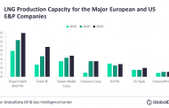 European majors have stronger LNG growth potential