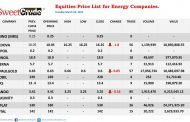 NSE: Ardova, Oando, JapaulGold top losers chart