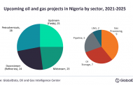Nigeria accounts for 23% of Africa's upcoming oil & gas projects