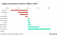 Copper production from top ten companies to increase by 3.8% in 2021