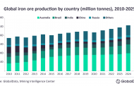 Global iron ore production to recover by 5.1% in 2021