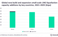 Russia, China lead global small-scale LNG liquefaction capacity additions by 2025