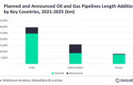 India to lead global planned oil & gas trunk pipeline length additions by 2025
