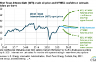 New 2021 and 2022 oil price forecasts from EIA