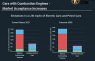 EVs 69% more efficient than internal combustion engine cars
