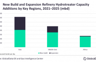 Asia to spearhead global refinery hydrotreater capacity additions by 2025