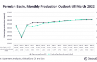 Permian Basin production to recover completely by 2022