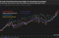Global oil refiners crank up output as margins recover to pre-COVID levels